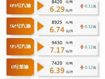 上海油价 上海成品油价10日零点起上调